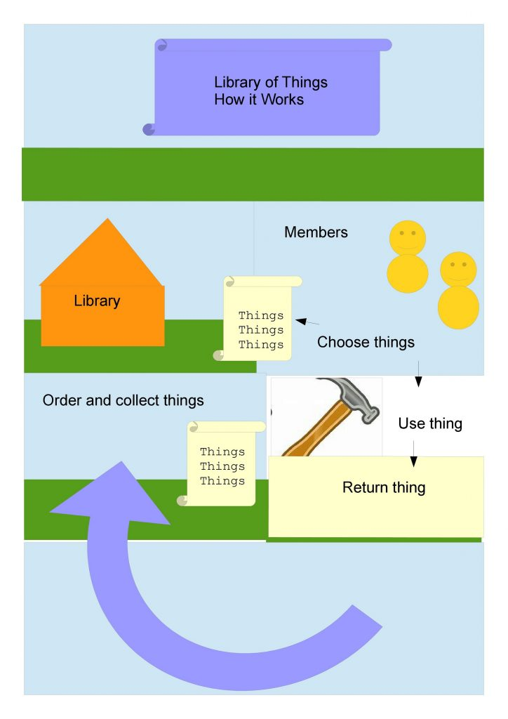 a pictogram explaining how the library works